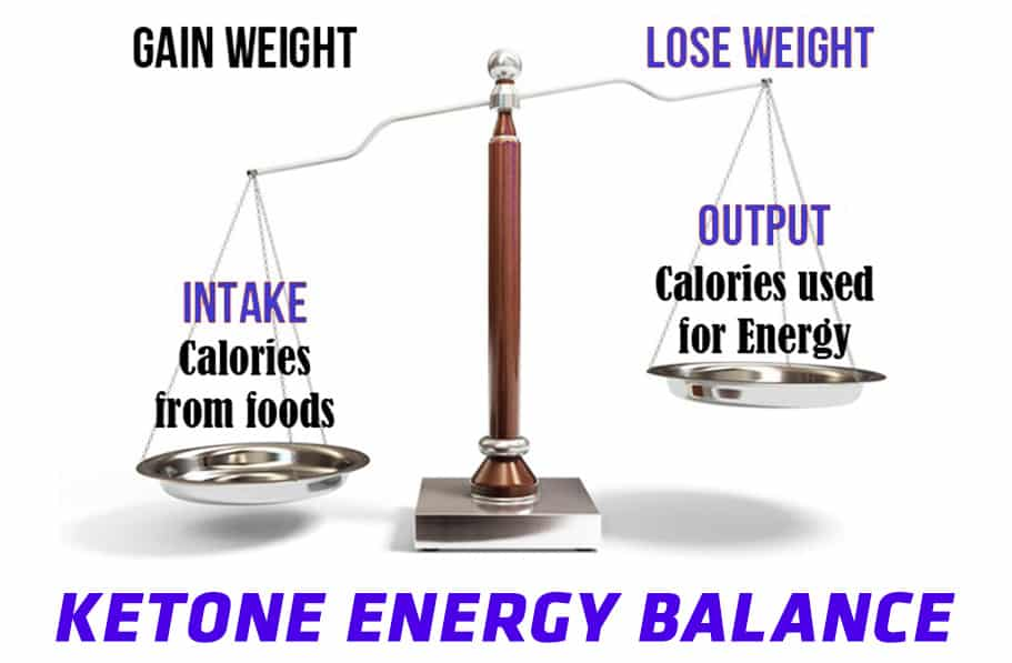 ketone energy balance
