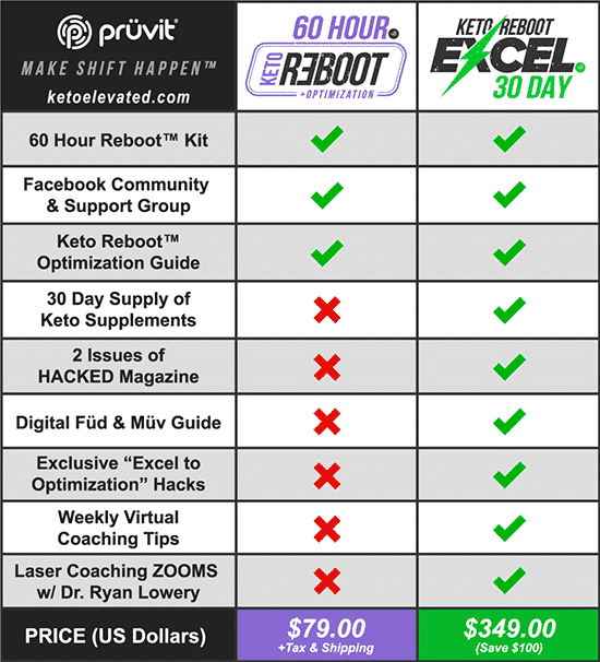 60 Hour Keto Reboot vs 30 Day Keto Reboot Excel